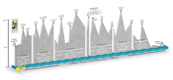 haute route profile